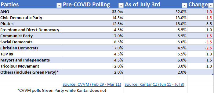 Czech Polls